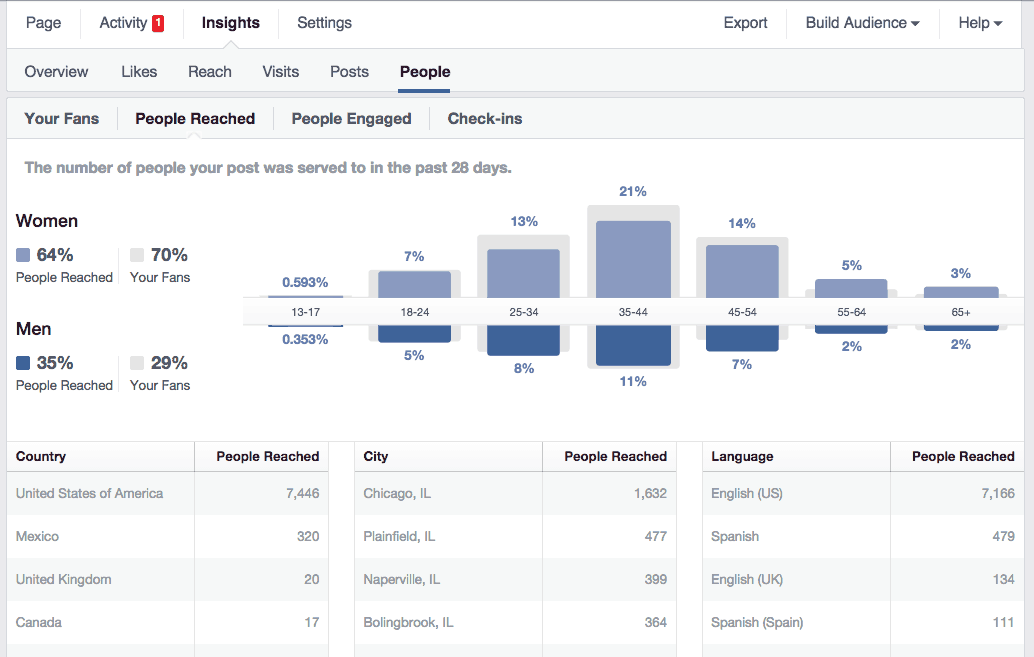 , 13 Facebook Tactics to Blow up Your Business Page's Success