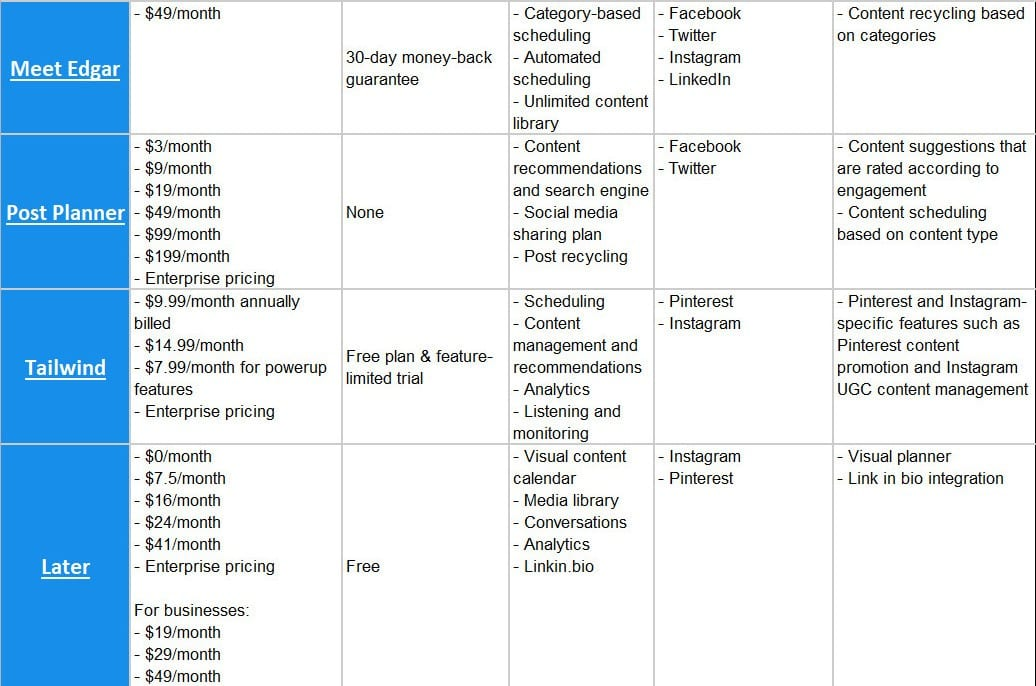 Top Social Media Automation & Management Tools Compared 2020