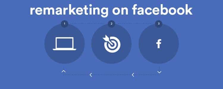remarketing on facebook ads